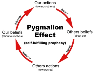 pygmalion-effect lvb